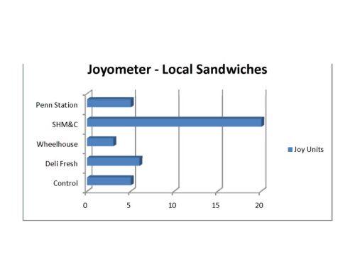 joyometer-sammies
